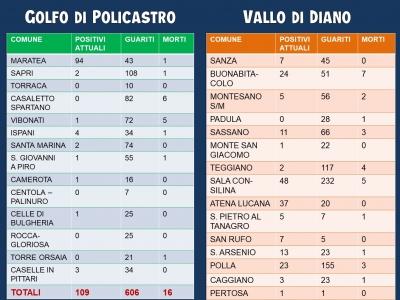 Aggiornamento settimanale Covid-19 Golfo di Policastro e Vallo di Diano.