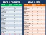 Aggiornamento settimanale covid-19 Golfo di Policastro e Vallo di Diano aggiornato alle ore 15:00 del 20/02/2021.